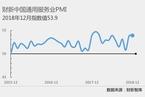2018年12月财新中国服务业PMI升至53.9 为六个月新高