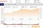 今日收盘:券商板块掀涨停潮 沪指大涨逾2%收复2500点