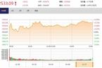 今日收盘:军工、电气活跃领涨 沪指震荡上涨0.72%