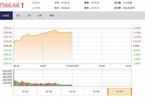 今日午盘:家电、汽车板块爆发 沪指高开高走涨1.59%