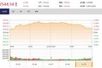 今日收盘:军工板块尾盘跳水 沪指涨幅收窄至0.71%