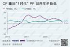 2018年12月CPI同比上涨1.9%  PPI增长0.9%(更新)