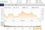 今日收盘:强势板块集体回调 沪指冲高回落跌0.36%