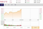 今日午盘:白马股反弹领涨 沪指震荡上涨0.96%