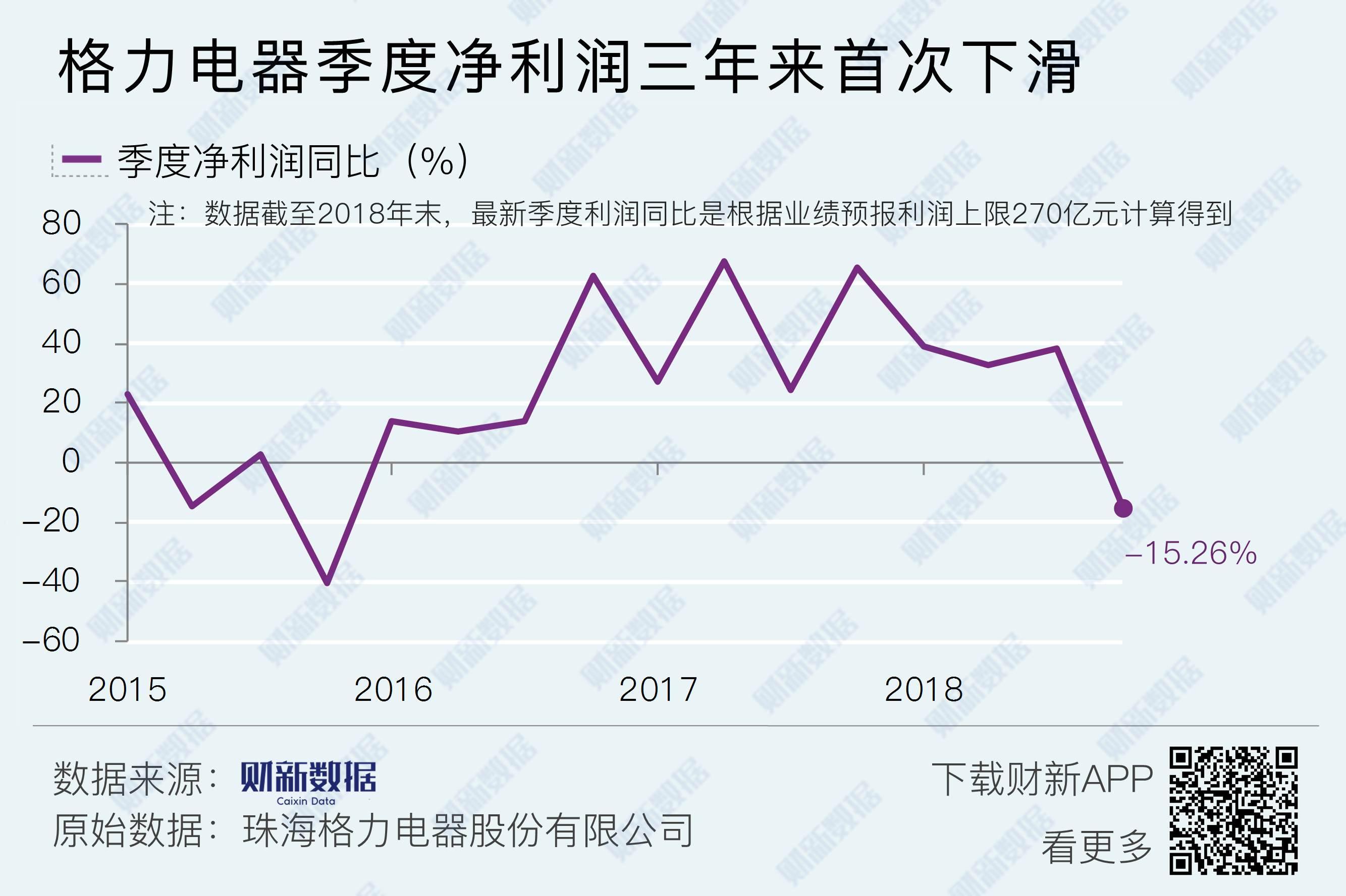 格力电器季度净利润三年来首次下滑