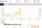 今日午盘:券商板块引领上攻  沪指翻红上涨0.46%