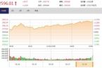 今日收盘:资源股领涨 沪指逼近2600点涨1.42%
