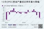 12月OPEC原油产量出现两年内最大降幅