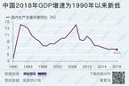 2018年GDP同比增6.6% 净出口贡献为负