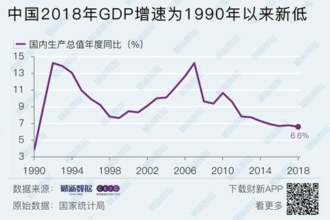 季度经济增速_2018年GDP同比增6.6% 净出口贡献为负_经济频道_财新网