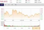 今日收盘:农业股午后崛起 沪指震荡微涨0.05%