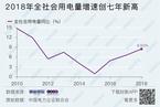 2018年全社会用电量增速创7年新高