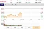 今日午盘:地产、军工股上攻 沪指翻红微涨0.09%