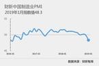 1月财新中国制造业PMI降至48.3 为三年来新低