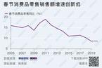 春节消费增速跌破两位数 衣食住行有哪些新趋势?