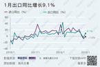 1月进出口表现超预期 出口同比增长9.1%(更新)
