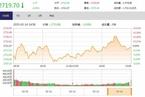 今日收盘:消费类股领涨 沪指尾盘回落微跌0.05%