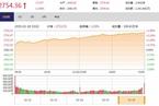 今日收盘:逾百股涨停 创业板指涨逾4%重返1400点