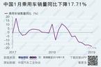 1月中国汽车产销继续下滑 终端零售有好转迹象