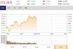 今日午盘:通信板块走强 创业板指震荡上涨1.72%