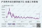 今日收盘:沪指大涨5.6% 两市成交时隔3年再破万亿元