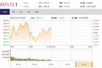今日午盘:周期股拉升领涨 沪指震荡上涨0.42%
