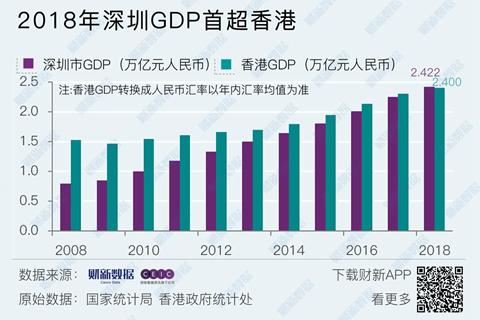 富士康给深圳贡献了多少GDP_若对深圳GDP贡献最大的华为跑了 深圳房价会跌吗