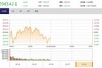 今日午盘:券商板块回调 沪指震荡翻绿跌0.35%