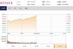 今日午盘:科创板规则发布 创业板指突破1600点大涨4.71%
