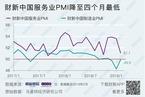 2月财新中国服务业PMI降至51.1 为四个月最低