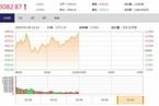 今日午盘:周期股集体发力 沪指震荡上涨0.94%