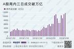 今日收盘:A股周内三日成交破万亿 沪指冲高回落涨0.14%