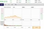 今日午盘:券商股重挫领跌 沪指放量大跌2.9%