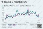 2月出口同比下降20.7% 剔除春节因素增长1.5%