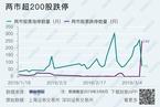 今日收盘:金融股杀跌 沪指暴跌逾4%失守3000点