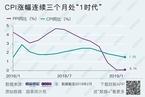 2月CPI同比增长1.5% 回落0.2个百分点