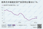 基建房地产带动投资增速回升 1-2月增长6.1%