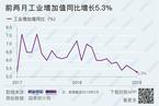 调整前后工业增速走势相反 统计局释疑春节因素