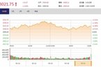 今日收盘:政策利好刺激A股反弹 沪指震荡上涨1.04%