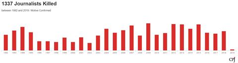 1552699785据保护记者委员会统计,自1992年至今,全球范围内共有1337名注册记者遭到杀害。图片来源:保护记者委员会官网_副本