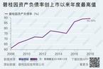 碧桂园2018年收入增67% 土储货值2.87万亿元