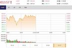 今日午盘:消费金融携手拉升 沪指震荡上涨0.55%