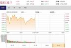 今日午盘:消费、农业股调整 沪指震荡上涨0.41%