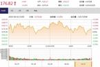 今日收盘:周期股强势上攻 沪指冲高回落涨0.20%