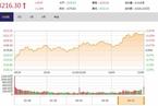 今日收盘:券商股午后发力 沪指涨1.24%攻上3200点
