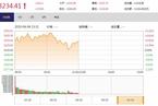 今日午盘:军工股继续调整 沪指冲高回落涨0.56%