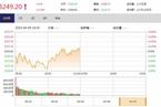 今日午盘:格力电器复牌涨停 沪指翻红涨0.14%