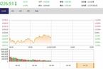 今日午盘:券商板块走低 沪指震荡下跌0.39%
