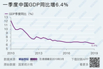 一季度GDP同比增长6.4% 超出市场预期