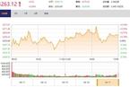 今日收盘:汽车股掀涨停潮 创业板指涨1.17%重返1700点